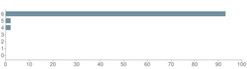 Chart?cht=bhs&chs=500x140&chbh=10&chco=6f92a3&chxt=x,y&chd=t:93,2,2,0,0,0,0&chm=t+93%,333333,0,0,10|t+2%,333333,0,1,10|t+2%,333333,0,2,10|t+0%,333333,0,3,10|t+0%,333333,0,4,10|t+0%,333333,0,5,10|t+0%,333333,0,6,10&chxl=1:|other|indian|hawaiian|asian|hispanic|black|white